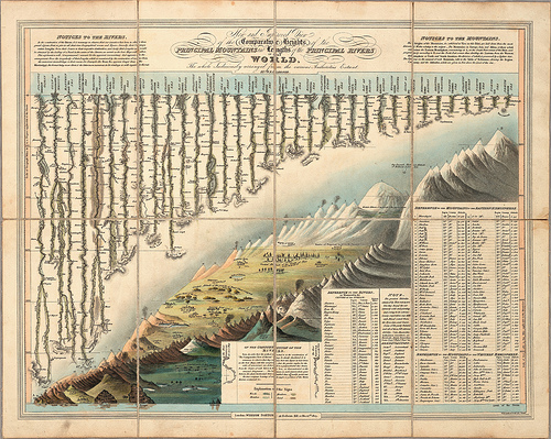"""Comparative Heights of the Principal Mountains and Lengths of the Principal Rivers of The World"", ilustrado por W. R. Gardner en 1823."