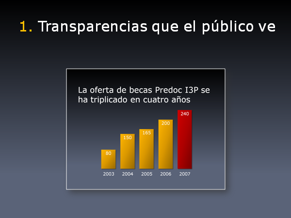 Transparencias