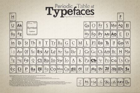 The Periodic Table of Typefaces
