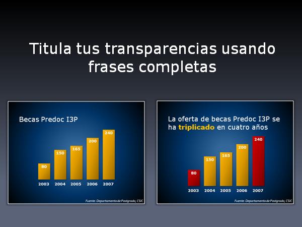 Titula tus transparencias usando frases completas