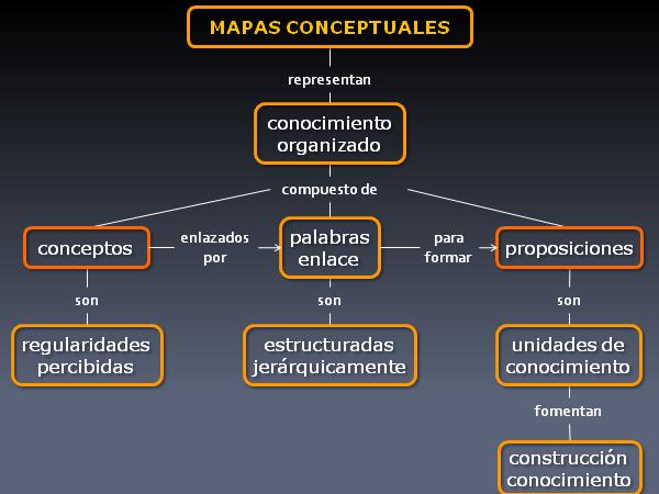 Crear Un Mapa Conceptual.Siete Pasos Para La Creacion De Mapas Conceptuales En Presentaciones El Arte De Presentar
