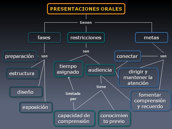 Siete Pasos Para La Creación De Mapas Conceptuales En Presentaciones