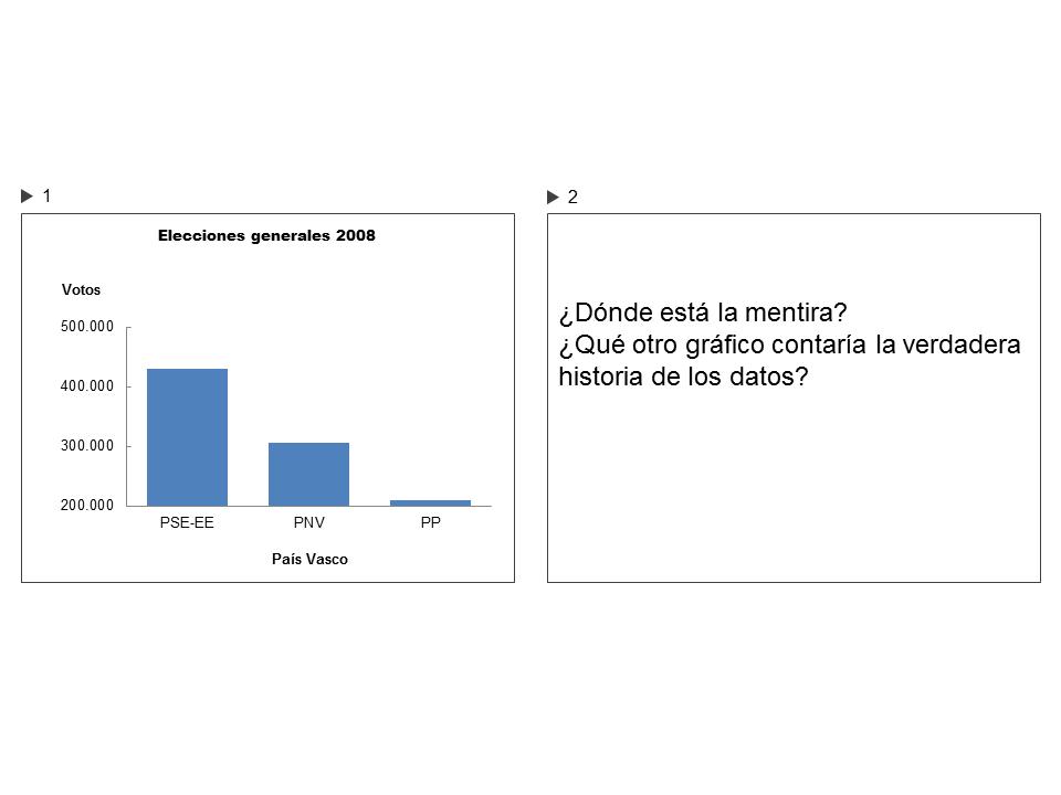 4 formas de mentir con gráficos de datos en una presentación