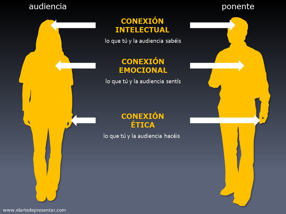 La conexión con la audiencia tiene lugar a tres niveles