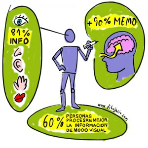 Tres argumentos en favor del Visual Thinking