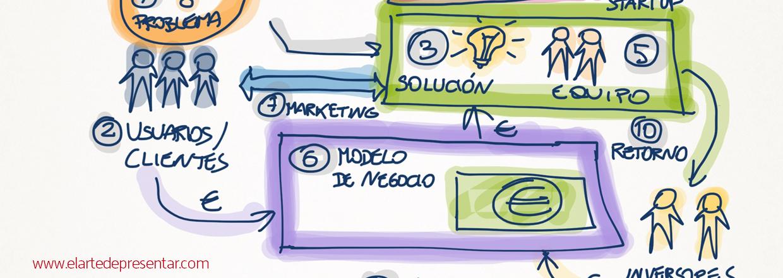 Las 10 ideas que no pueden faltar en la presentación de un emprendedor ante inversores