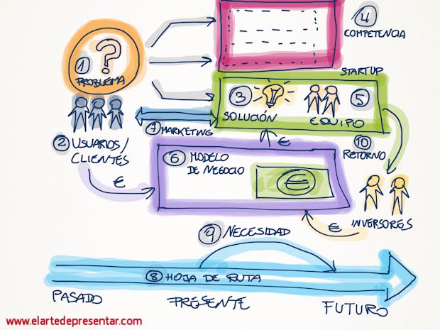 EEl proceso lógico de narración de las 10 ideas clave de tu presentación ante inversores