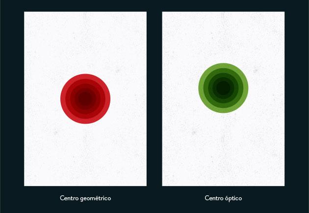 El punto rojo está en el centro geométrico / el punto verde está en el centro óptico