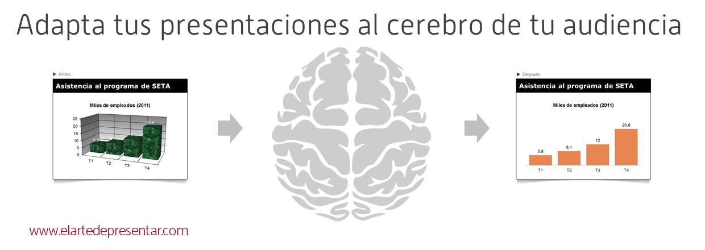 Adapta tus presentaciones al funcionamiento del cerebro de tu audiencia (imagen del cerebro de http://thenounproject.com/)