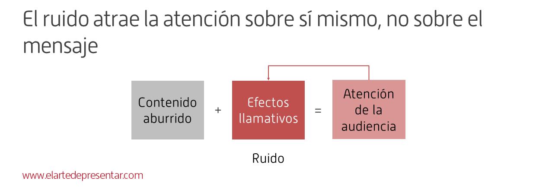Compórtate como un teleco diligente: identifica y reduce las fuentes de ruido en tus presentaciones