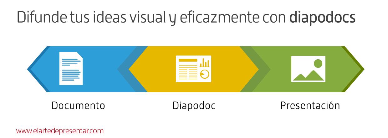 """Aprende a difundir tus ideas de manera visual y eficaz con """"Diapodocs"""", el nuevo ebook de Duarte"""