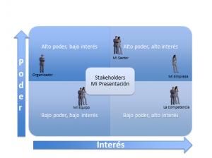 Matriz de Stakeholders