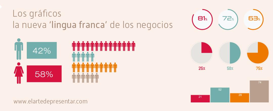 Los buenos gráficos son la nueva 'lingua franca' de los negocios