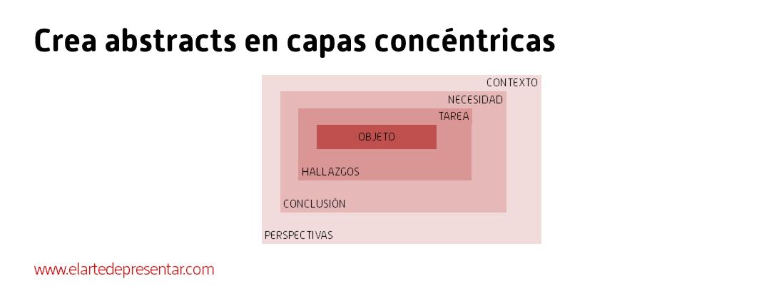 Cómo escribir el abstract de un artículo científico o el resumen ejecutivo de un documento empresarial